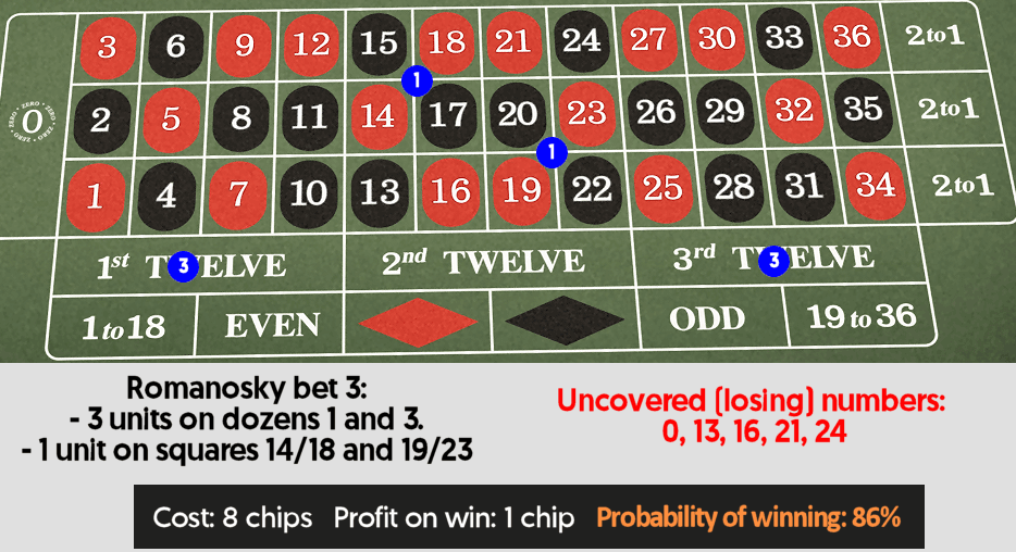 Safe roulette betting strategies sports betting nfl 101 power