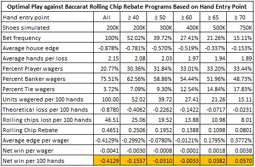 optimal play against baccarat rolling chip rebate program based on hand entry point
