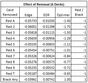 effects of removal (6 Decks)