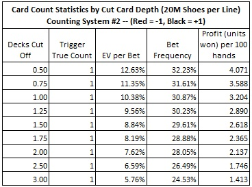 card counting statistics by cut card depth (20M sheos per line)