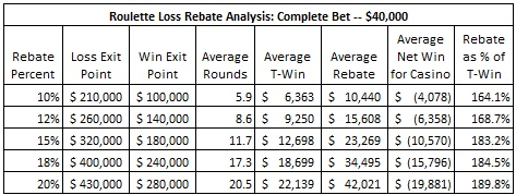 roulette loss rebate analysis complete bet -- $40,000