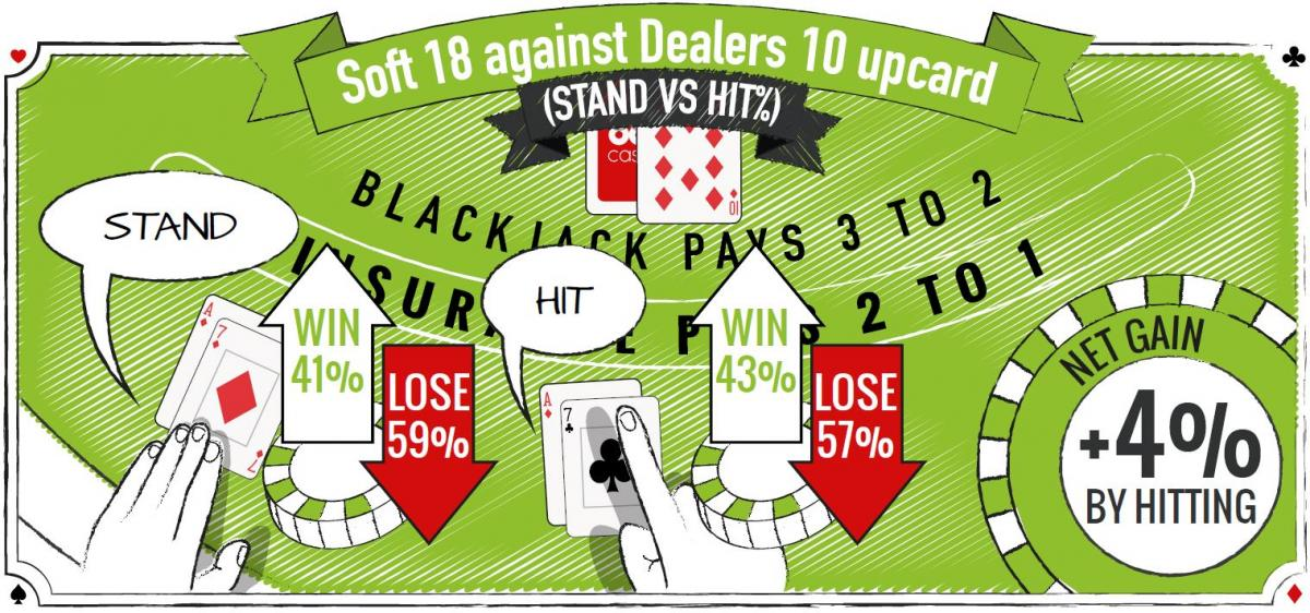 Blackjack Soft 18 Against Dealers 10 Upcard