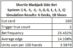 shortie blackjack side bet system: (-4, 1, -1, -1, 0, 0, 1,1,1,1) simulation results: 6 decks, 1B shoes
