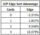 3CP Edge Sort Advantage table