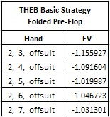 THEB Basic Strategy Folded Pre-Flop