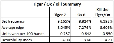 tiger / ox / kill summary