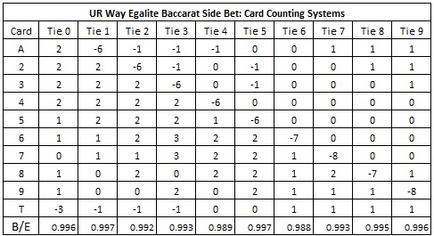UR Way egalite baccarat side bet: Card counting systems