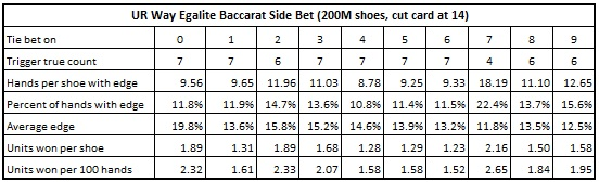 ur way egalite baccarat side bet (200M shoes, cut card at 14)