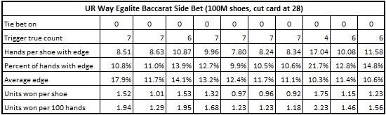 ur way egalite baccarat side bet (100M shoes, cut card at 28)