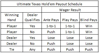 Ultimate Texas Hold'em Payout Schedule