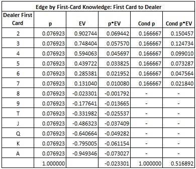 Edge by First-Card Knowledge: First Card to Dealer