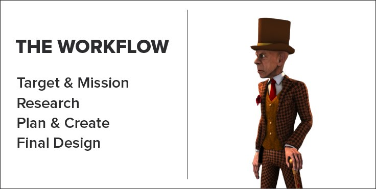 Workflow - slot machine creation