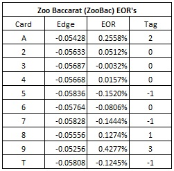 zoo baccarat (zoobac) eor's